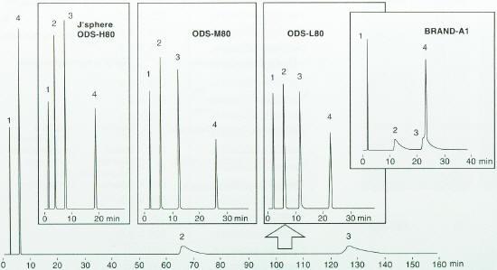 由于三种不同类型的YMC J'sphere ODS填料的配基覆盖率不一样,使其对三级结构的疏水性、氢键键合能力和空间选择性也不一样。ODS-H80具有最强的疏水性和最低的氢键键合能力;O DS-M80具有中等疏水性和中等的氢键键合能力;ODS-L80具有最低的疏水性,其疏水性与C8相似,但其具很高的氢键键合能力。J'sphere ODS填料在鉴定馏出组分结构不同时,能得到令人信服的结果,并且通常用于提高分离条件优化过程的效率。在这些方面,YMC J'sphere ODS填料具有其它